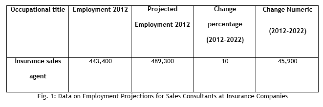 Data on Employment Projections for Sales Consultants at Insurance Companies