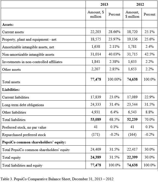 PepsiCo Comparative Balance, 2013 – 2012