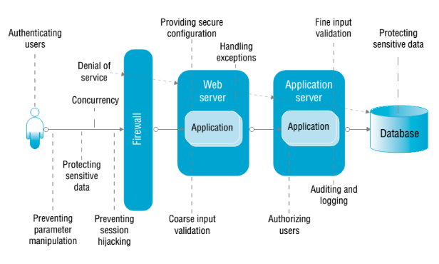Web application security concerns