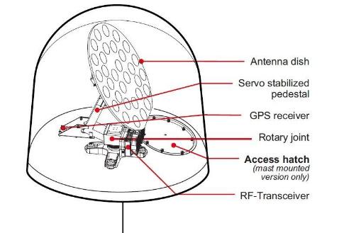 Inmarsat Fleet 77 communication path
