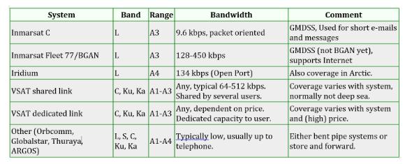 Marine communication systems